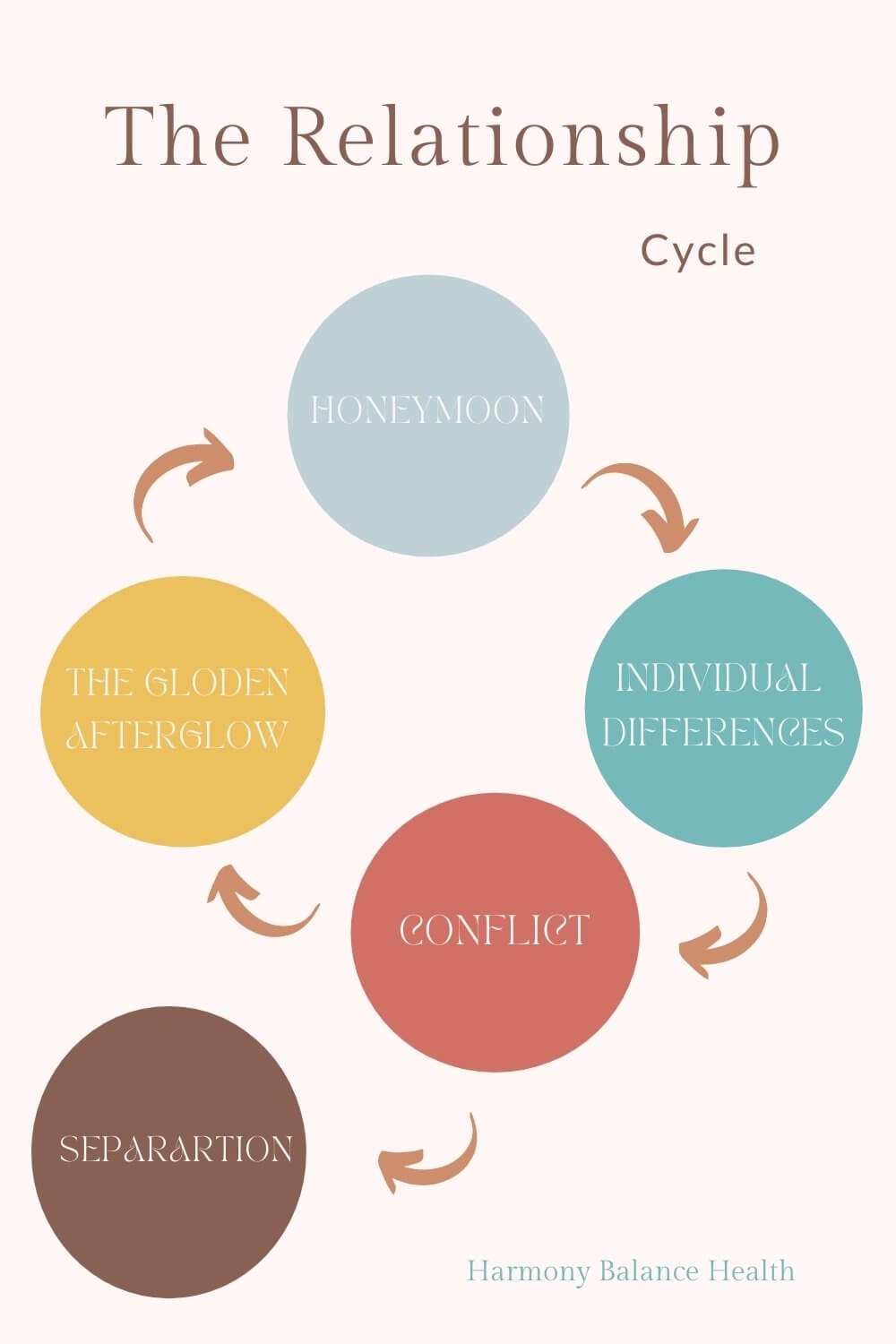 The cycle of a relationship